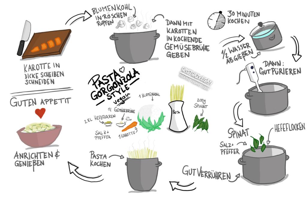 Vegan und Vollwertig Sketchrezept Pasta Gorgonzola rein pflanzlich